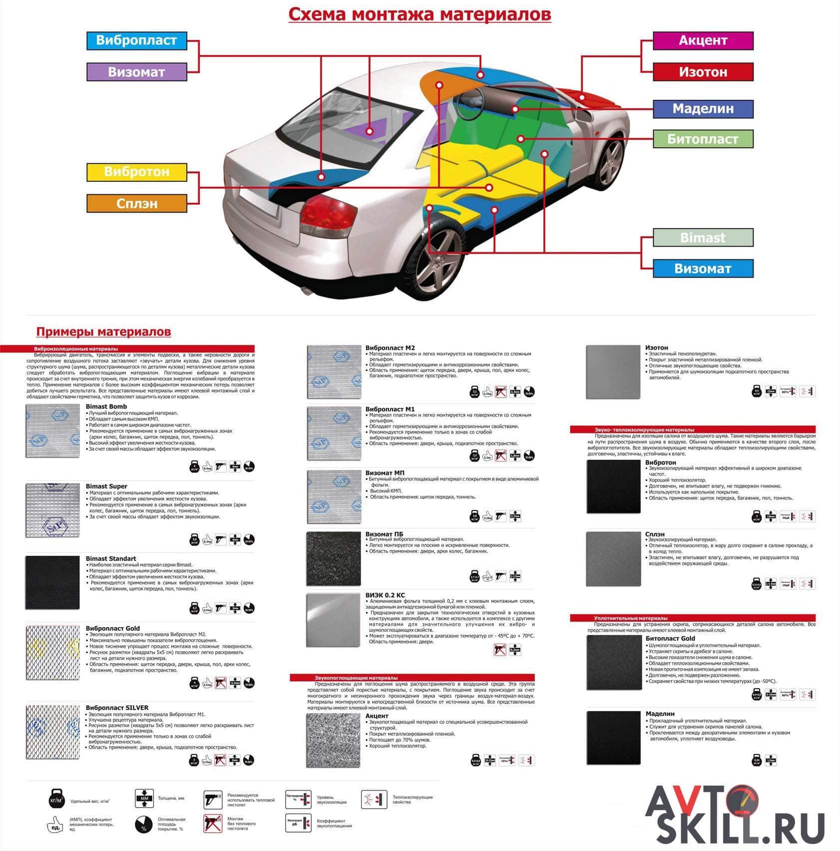 Схема монтажа и материалы шумоизоляции