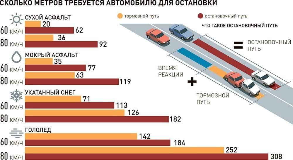 Рекомендуемая дистанция между автомобилями при различных погодных условиях и скоростях