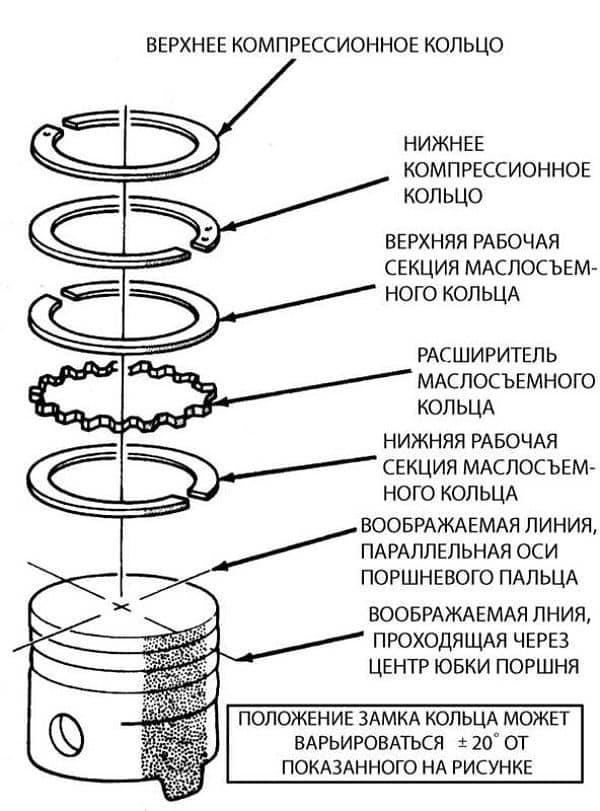 Замена поршневых колец своими руками