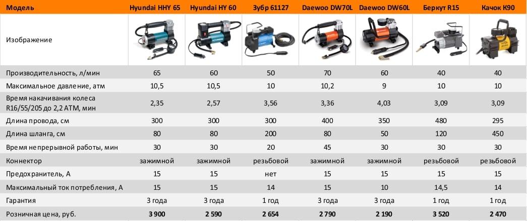 Обзор нескольких моделей автомобильных компрессоров