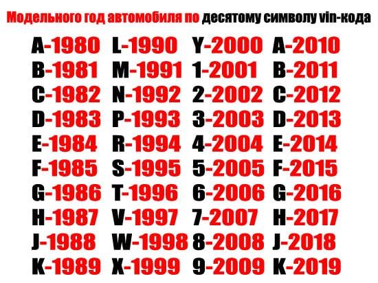 Модельный год автомобиля по VIN-номеру