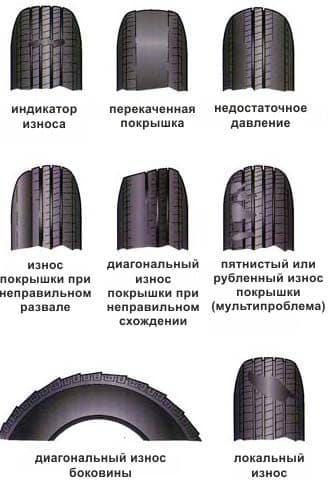 Причины износа шин | Нарезка протектора шин: инструкция с фото и видео, плюсы и минусы нарезки шин