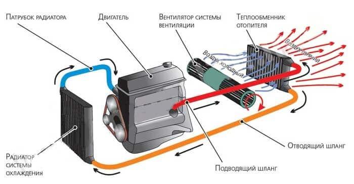 Виды систем отопления автомобиля | Чем и как смазать моторчик печки