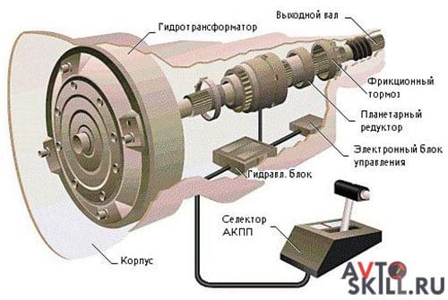 Устройство автоматической коробки передач | Заклинила коробка передач, что делать
