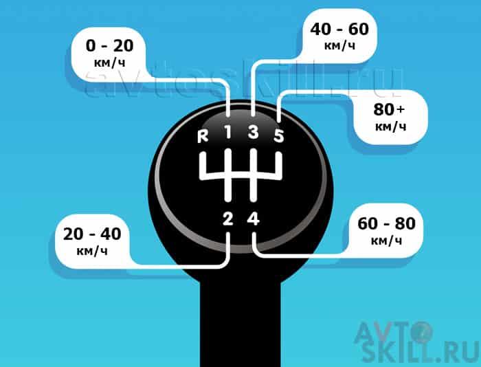 Когда переключать передачи на механике | Как правильно переключать передачи на механике