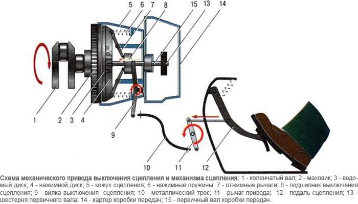 Езда на механической коробке передач | Как правильно переключать передачи на механике