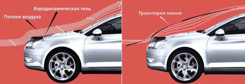Что такое дефлектор и для чего он нужен | Как установить дефлектор (мухобойку) на капот