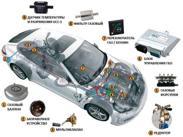 Опасен ли газ на автомобиле | Стоит ли ставить ГБО на авто