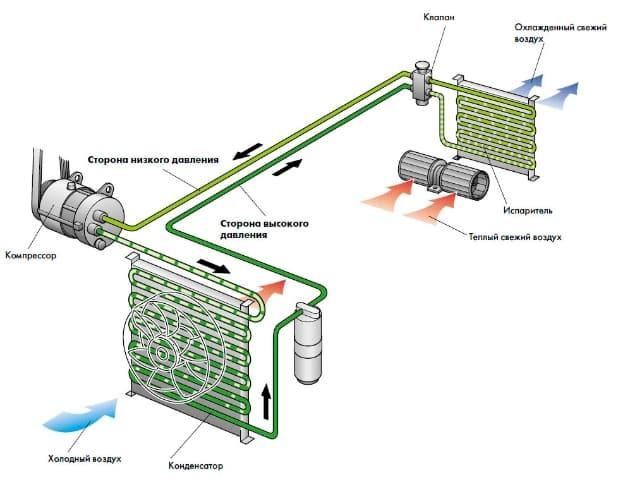 Как работает кондиционер в автомобиле | Климат-контроль или кондиционер: что лучше