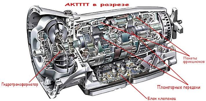 АКПП — устройство, характеристики, особенности | Коробка передач робот или автомат: что лучше