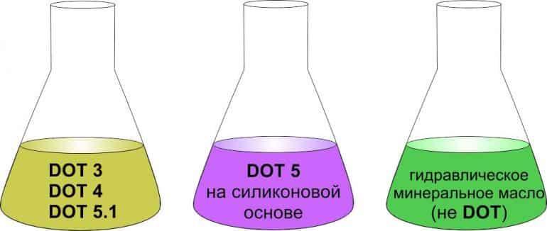 Виды тормозной жидкости | Как часто менять тормозную жидкость