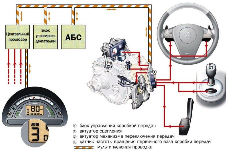 Минусы роботизированной коробки передач| Коробка передач робот или автомат: что лучше