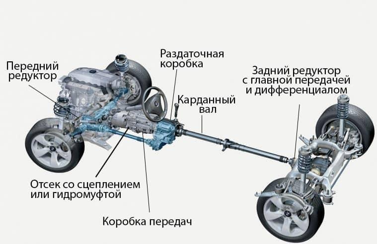 Как устроена трансмиссия | Что лучше автомат или механика