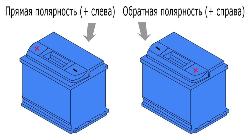 Что такое полярность аккумулятора | Полярность аккумулятора: прямая или обратная, как определить, в чем разница