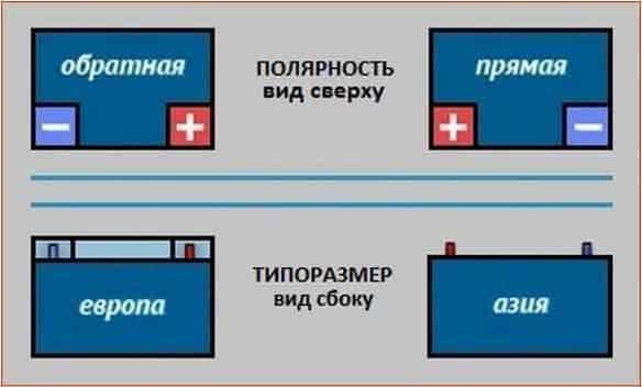 Как определить полярность аккумулятора — прямая или обратная, «Европа»или «Азия» | Полярность аккумулятора: прямая или обратная, как определить, в чем разница