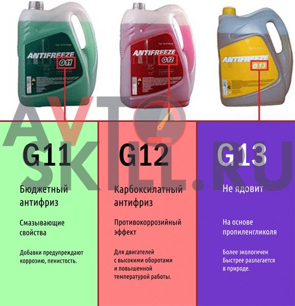 Маркировки антифризов G11, G12, G13 и в чем их разница | Можно ли смешивать антифриз разных цветов, марок, производителей