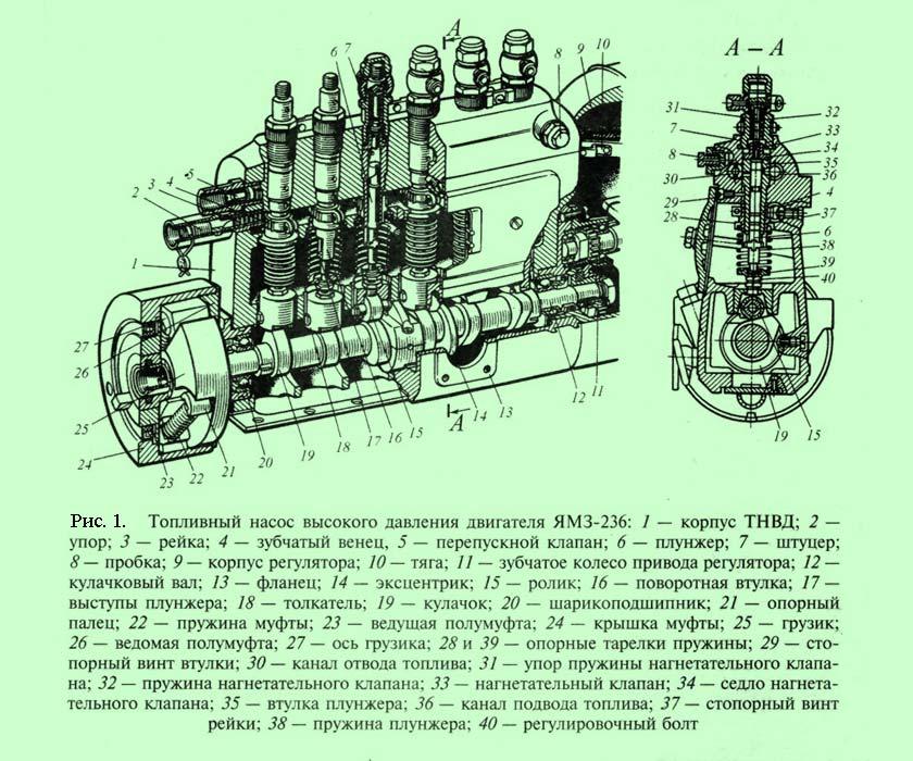 Устройство ТНВД и место его установки | Установка ТНВД на двигатель, устройство топливного насоса высокого давления
