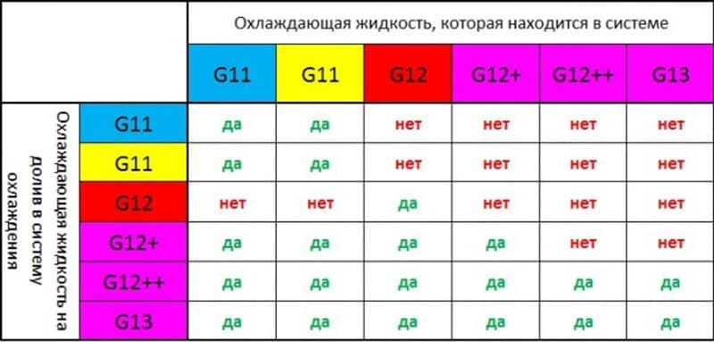 Можно ли смешивать антифриз разных цветов | Можно ли смешивать антифриз разных цветов, марок, производителей