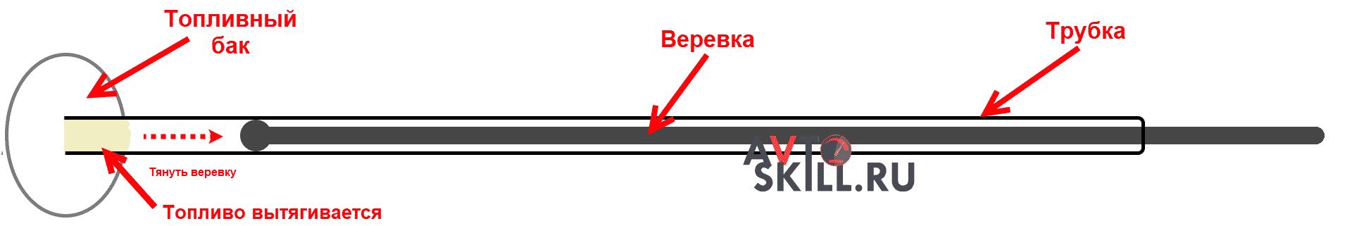 Как слить солярку при помощи шланга и веревки
